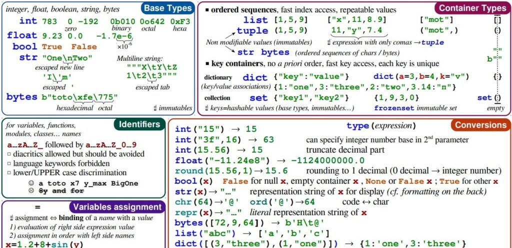 ملخص شامل للغة بايثون في صفحتين فقط